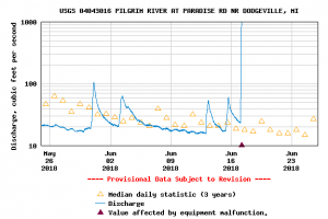 The hydrograph showing the flash flood that broke the Pilgrim River USGS gauge.